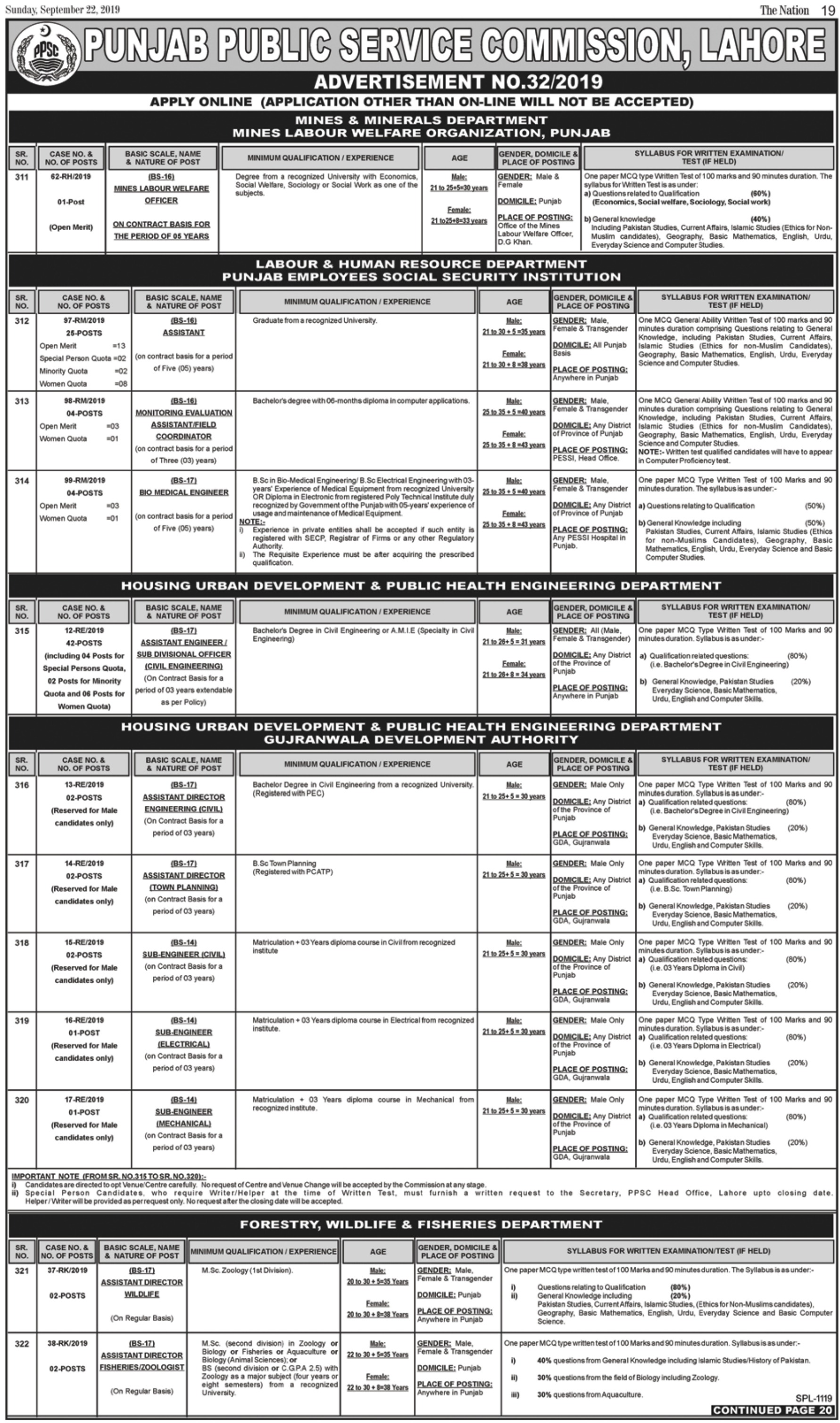 PPSC Today Jobs 2019