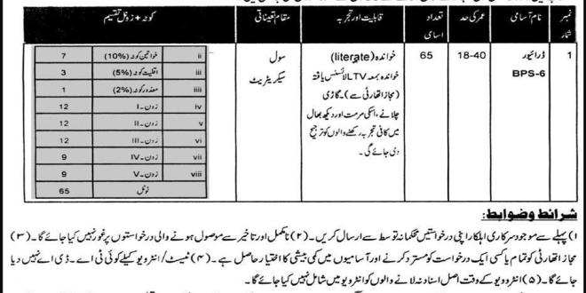 Civil Secretariat Peshawar Jobs 2020