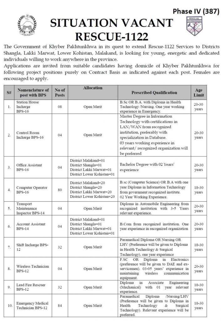 1122 Jobs 2020 in KPK