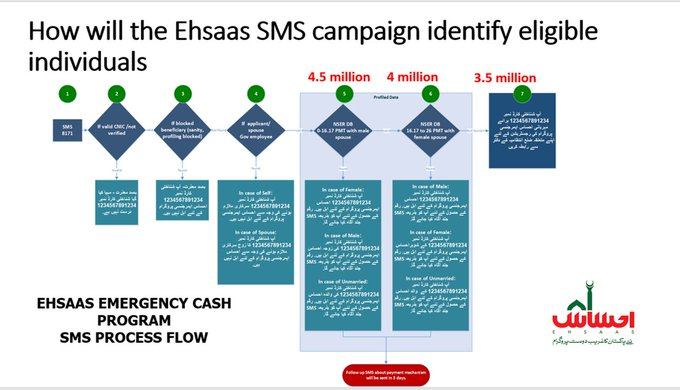 Ehsaas Emergency Cash Program 2020