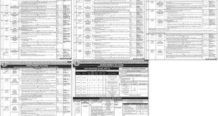 PPSC Jobs July 2020