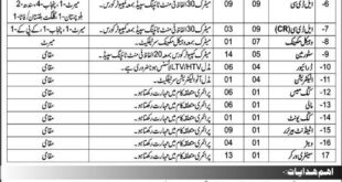 Army Medical Corps School Center & Record Wing Abbottabad Jobs February 2021