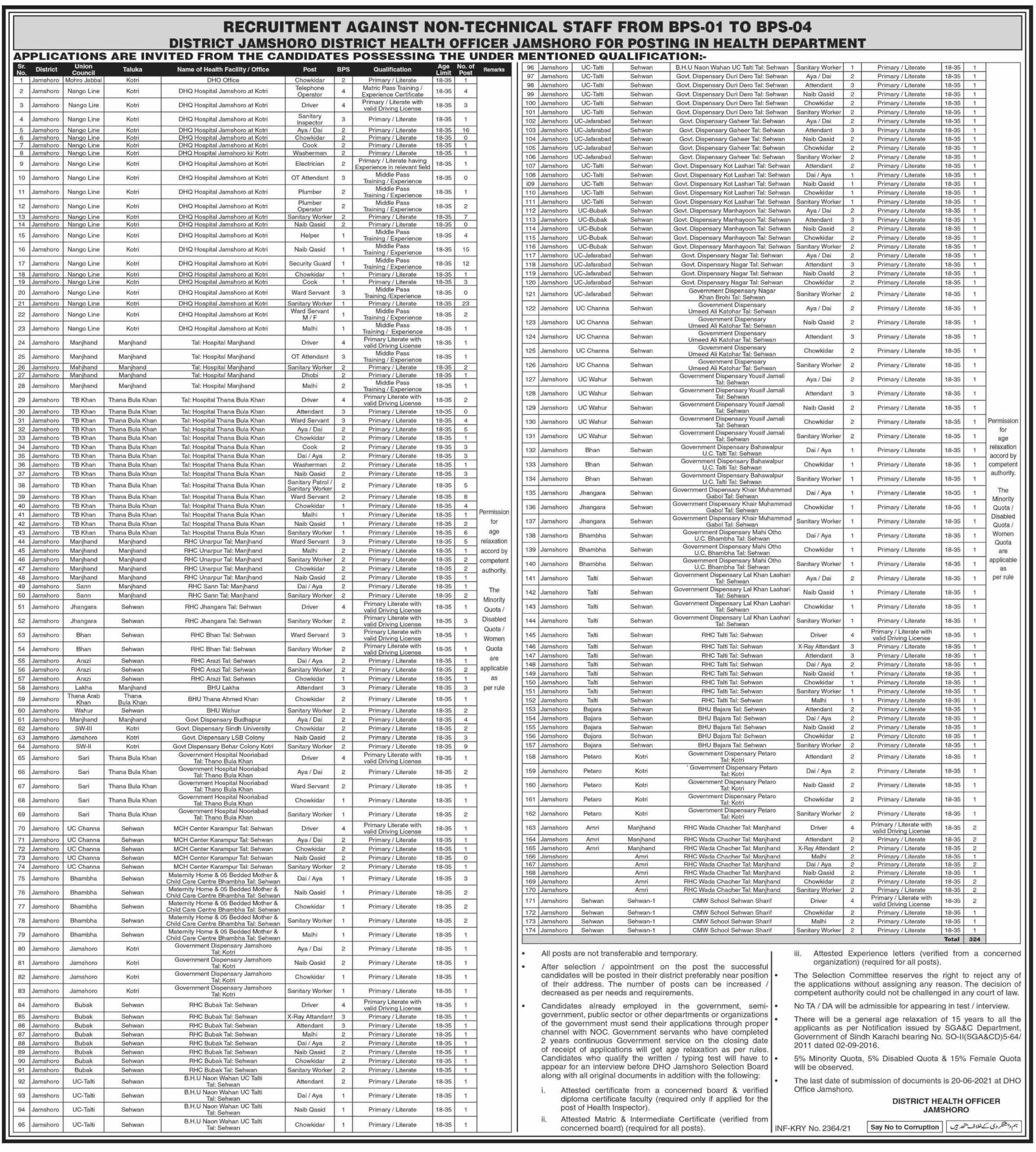 Sindh Health Department Jobs June 2021
